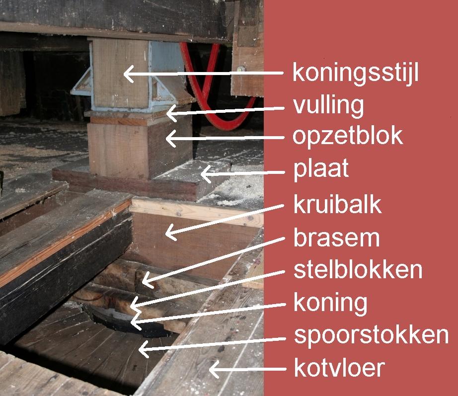 De onderdelen onder de zaagvloer
